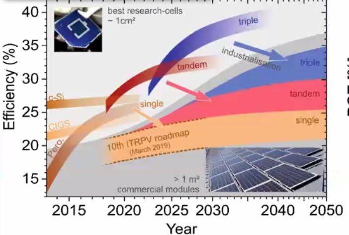 Development of PV by HZB